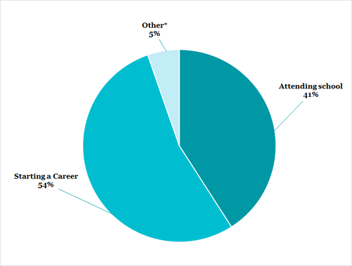 54% of our graduates are starting a career, 41% are attending school, and 5% are doing other activities.