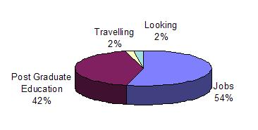 54% Employed, 2% Looking, 42% Post-graduate education, 2% Travelling