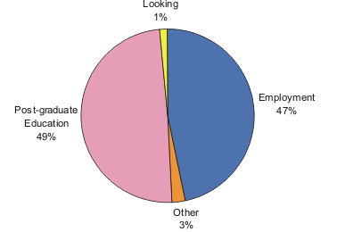 47% Employed, 1% Looking, 49% Post-graduate Education, 3% Other