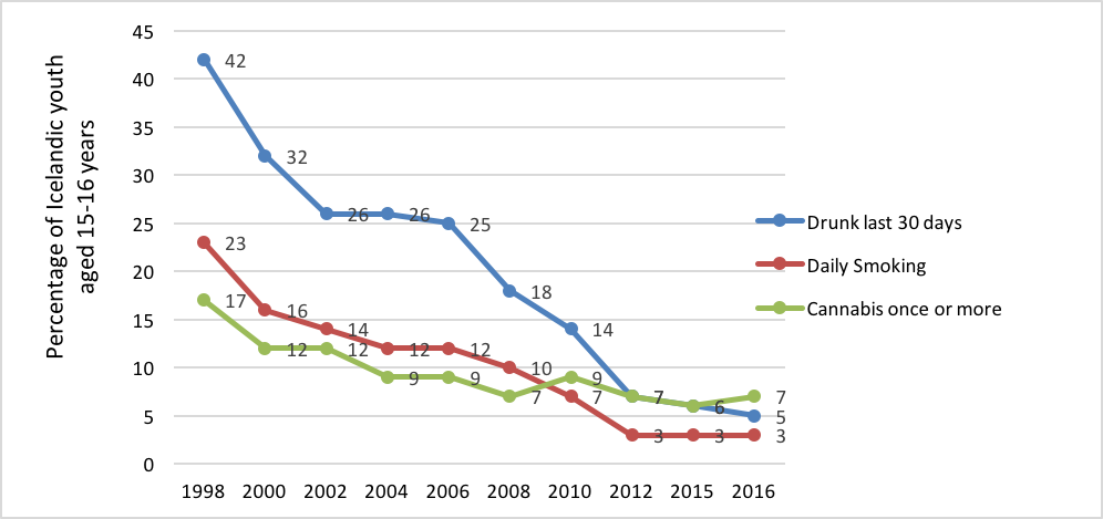 Graph showing dramatically declining rates of drinking, daily smoking and cannibis use by Icelandic youth 15-16 years old from 1998 to 2016.