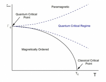 Phase diagram for a quantum critcial point