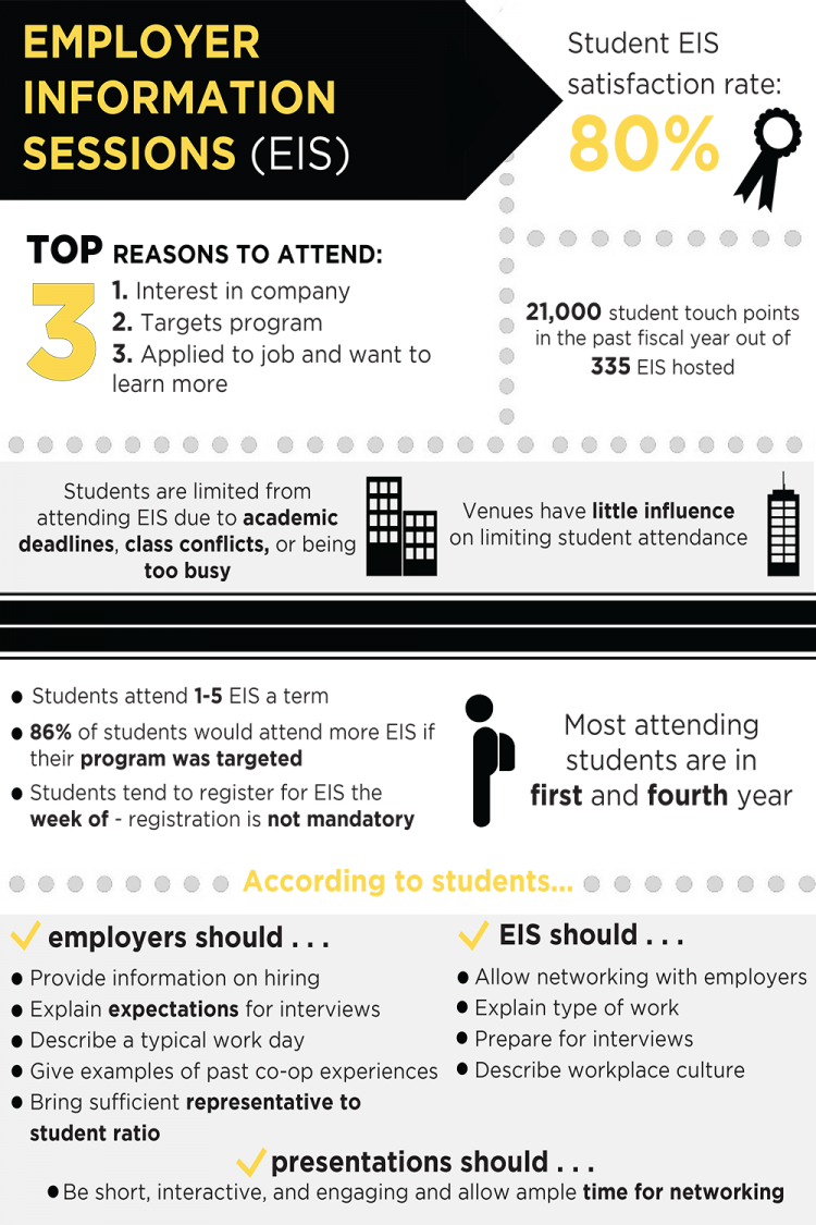 Results from metrics and a student survey regarding Employer Information Sessions