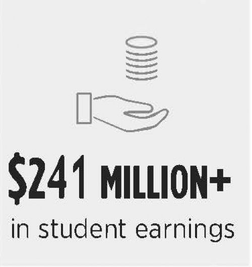 Student earnings