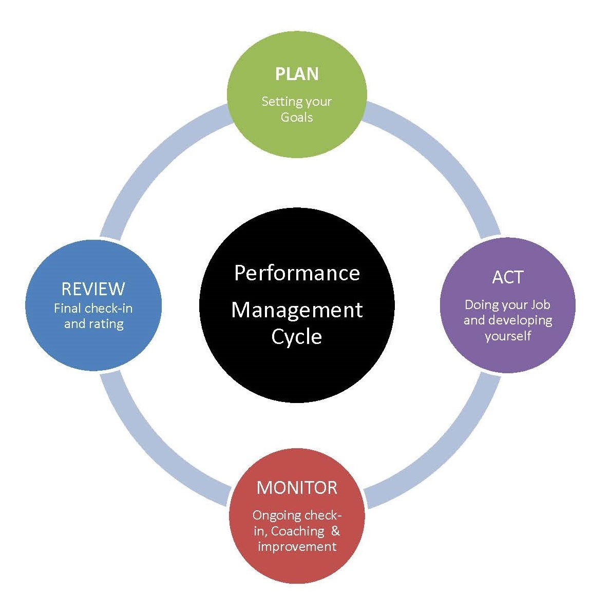 Diagram of performance management cycle | Human Resources ...