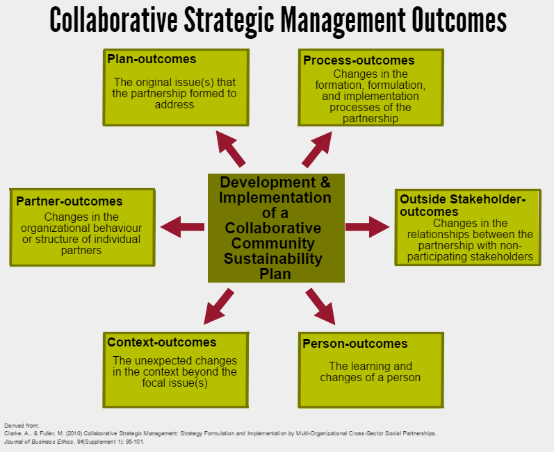implementation of strategic management importance Strategic management essentially means the implementation and formulation of various strategies in order to achieve the goals of the company this is the detailed initiative which is taken by the top management – these strategic decisions are taken on the basis of available resources – they also.