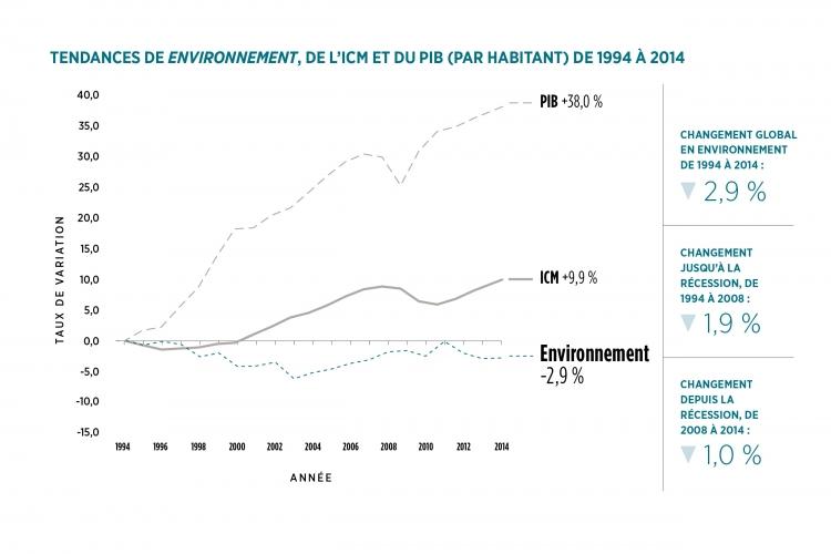 Tendances de Environnement graphique