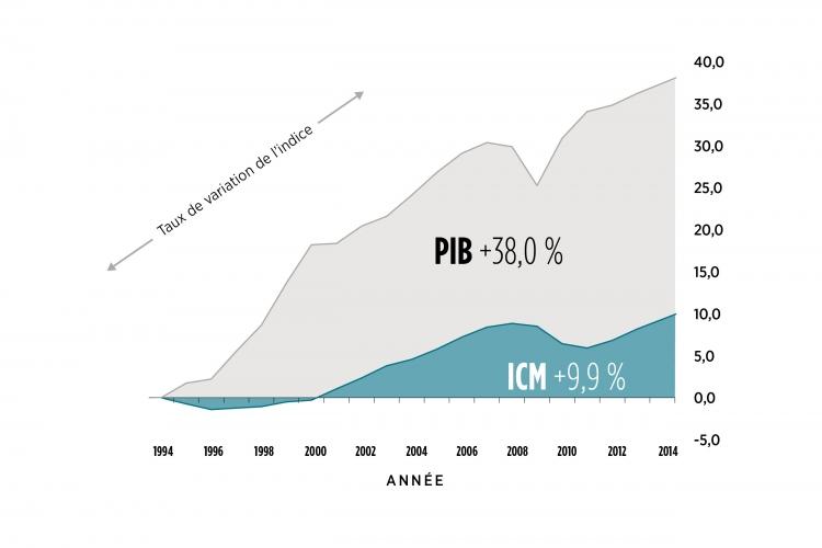 Tendances de L'indice Canadien du bien-être et du PIB (par habitant) de 1994 à 2014 graphique
