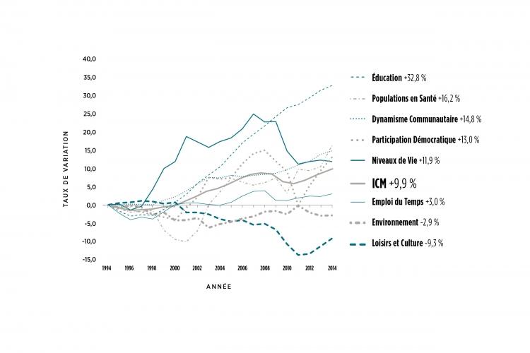 Tendances de l'Indice canadien du mieux-être et de ses huit domaines, de 1994 à 2014 graphique