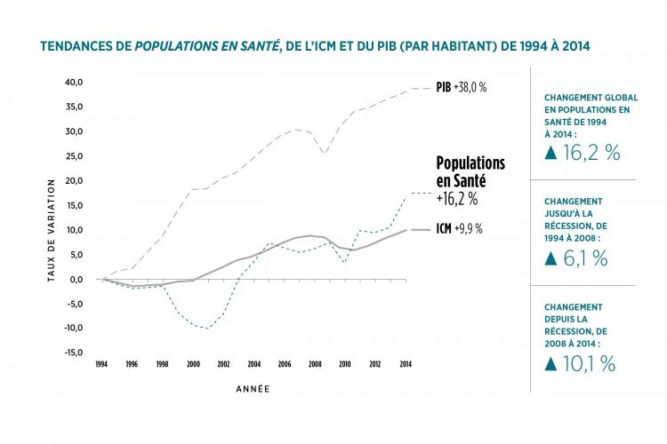 Tendances de Populations en Sante graphique