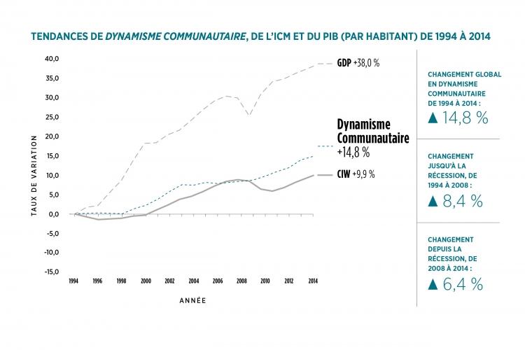 Tendances de Dynamisme Communautaire graphique