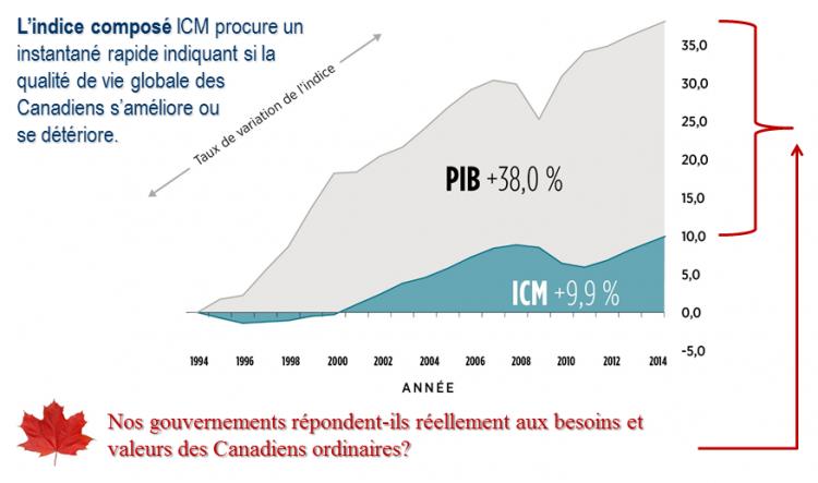ICM et PIB