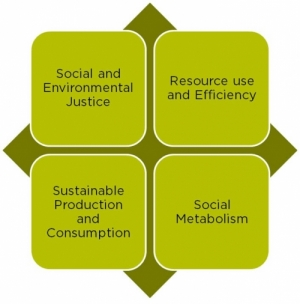 Social and Environmental Justice - Resource Use and Efficiency - Sustainabile Production and Consumption - Social Metabolism