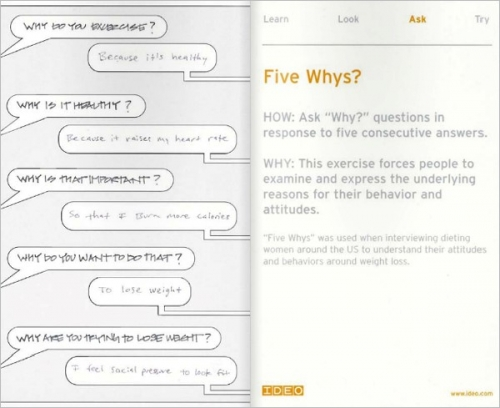 IDEO Method Card 'Five Whys?