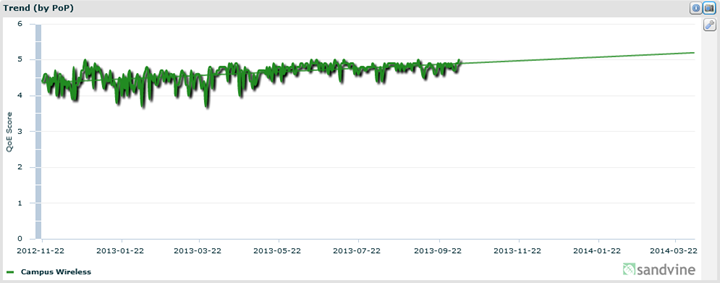 Line graph showing YouTube quality on campus Wi-Fi - ranges from 3.6-5.0.
