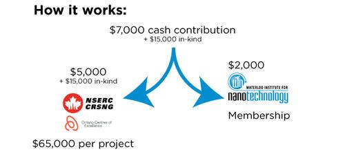 CPP Program Graphic