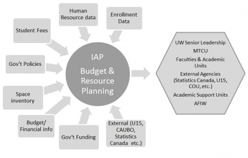 Budget and Resource Planning Data Sources and Stakeholders Graphic
