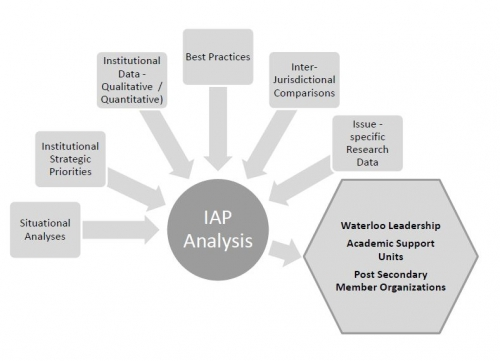 The Policy Analysis and Planning team uses situational analysis, institutional strategic priorities, institutional data, best practicies, interjurisdictional comparisons, issue-specific research data to inform stakeholders such as waterloo leadership, academic support units and member organizations
