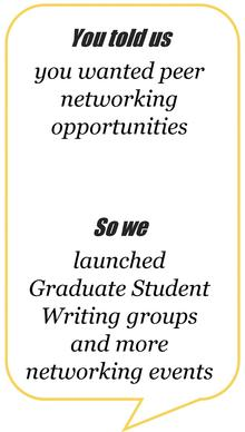 you told us you wanted peer networking opportunities, so we launched graduate student writing groups and more networking events