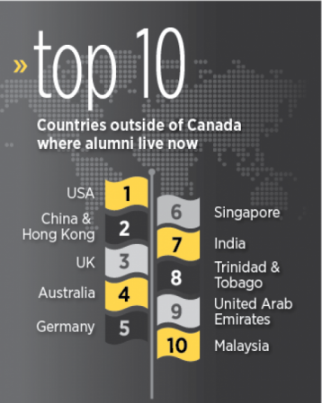 Top 10 alumni infographic