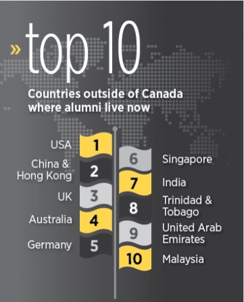 Top 10 places where Waterloo alumni live now.