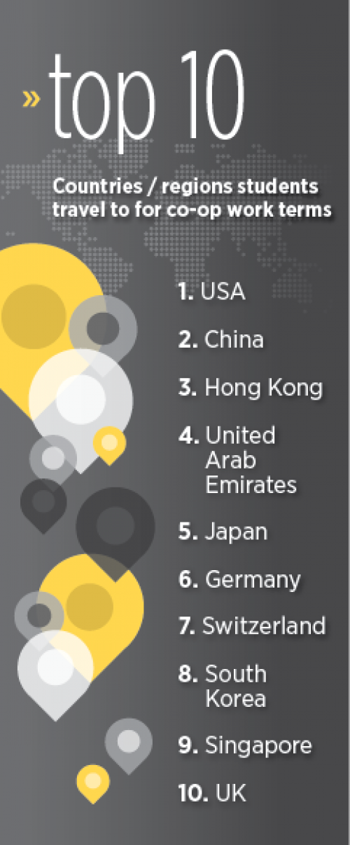 Top 10 countries students go to for international work terms