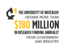 UWaterloo obtains more than $180 million in research funding annually from government and industry