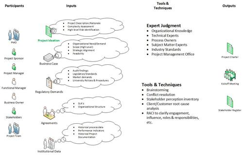 diagram of inputs and outputs for project initiation process