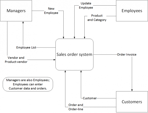 Context diagram | IST Project Management Office | University ... on