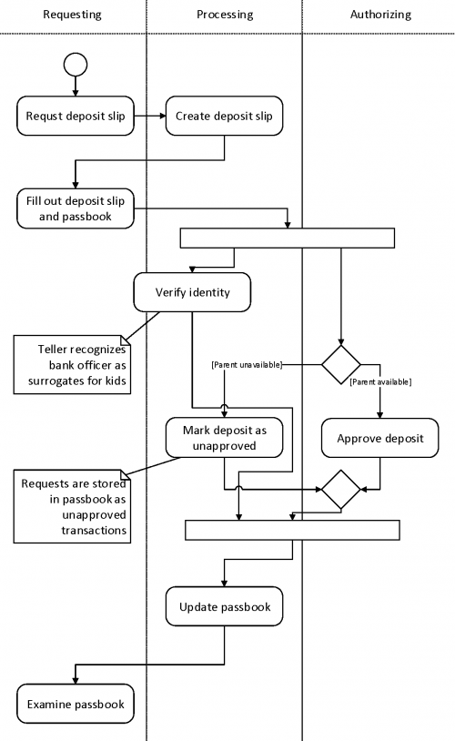 Activity Diagram Ist Project Management Office University Of Waterloo