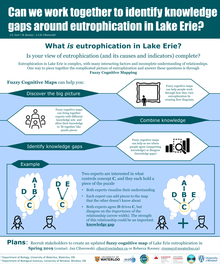 Knowledge Gaps in Lake Erie Eutrophication Infographic