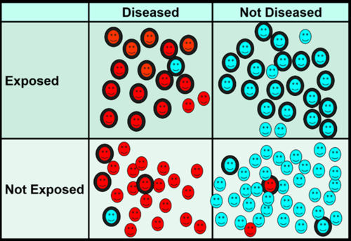 graph of red and white blood cells