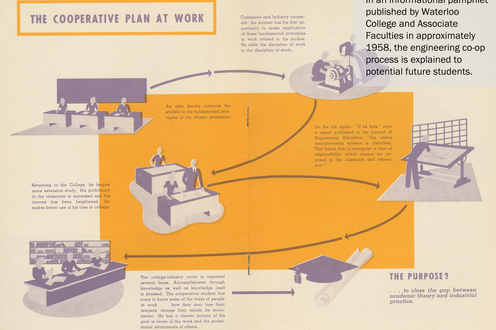 Pages from a book show the co-op process through an illustrated diagram. Descriptive text is in the top-right corner