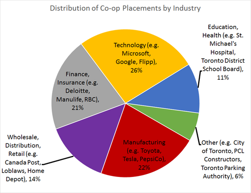 21% finance/insurance (e.g. Deloitte, Manulife, RBC), 26% technology (e.g. Microsoft, Google, Flipp), 11% education/health (e.g. St. Michael's Hospital, Toronto District School Board),  14% wholesale/distribution/retail (e.g. Canada Post, Loblaws, Home Depot), 22% manufacturing (e.g. Toyota, Telsa, PepsiCo), 6% other (e.g. City of Toronto, PCL Constructors, Toronto Parking Authority)
