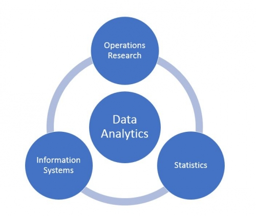 Data Analytics in Management Sciences