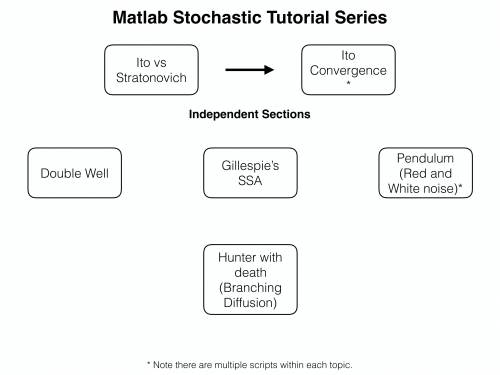 Stochastics diagram