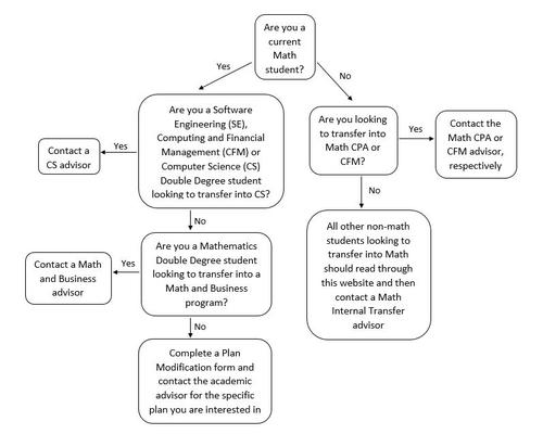 Flow chart image 'Unsure if internal transfer applies to you?' – see 'Internal transfer decision tree outline' below.