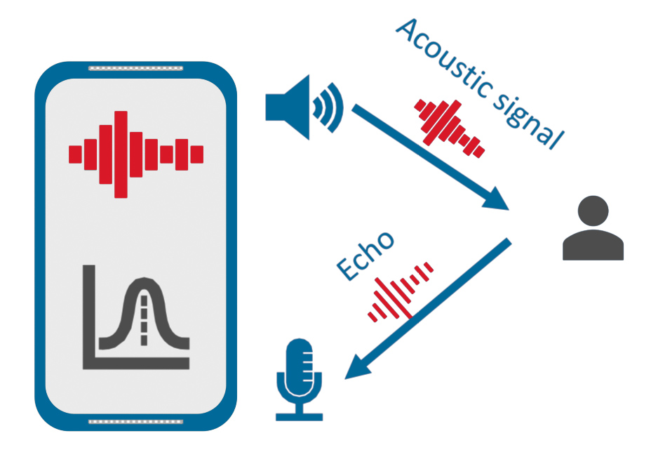 Graphical depiction of the acoustic signal and echo reaching the mobile phone