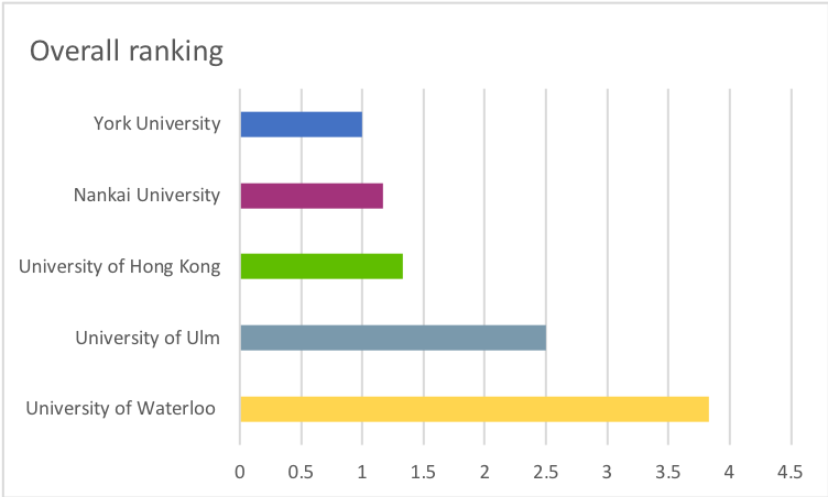 Top 5 overall rankings with University of Waterloo having the highest score