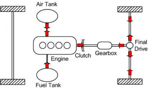 Diagram of air hybrid powertrain operation.