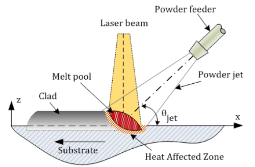 Schematic of the laser additive manufacturing process.