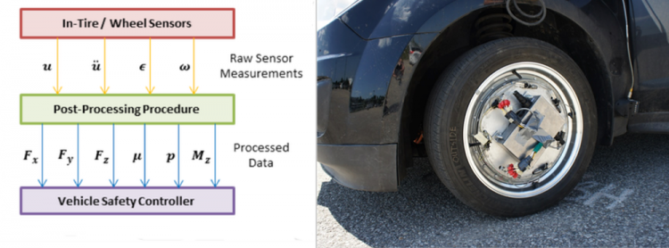 Smart tires and how the data from the sensors flows to the controller.