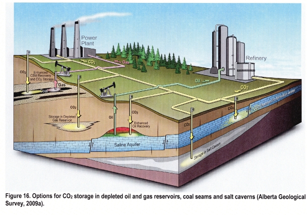 Options for Carbon Dioxide storage in deplerted oil and gas resevoirs, coal seams and salt caverns.