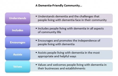 A Dementia Friendly Community understands, includes, encourages, assists, and values.