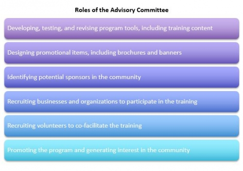 Roles of the Advisory Committee graphic