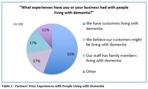 partners' prior experiences with people living with dementia