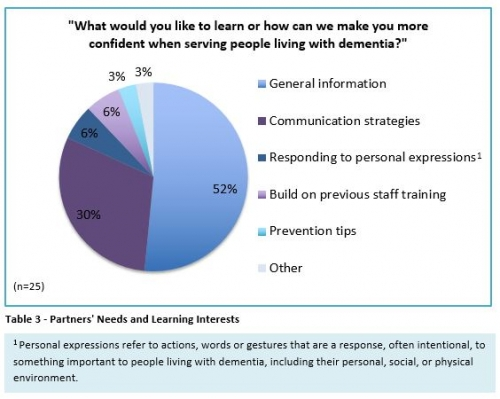 partners' needs and learning interests