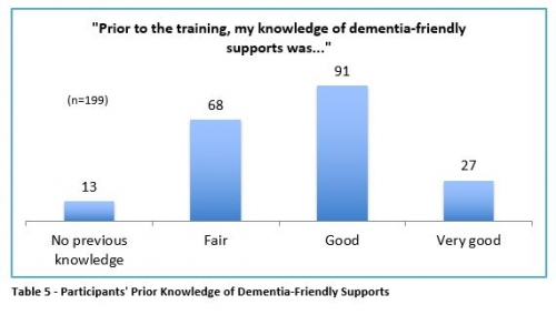 participants' prior knowledge of dementia-friendly supports