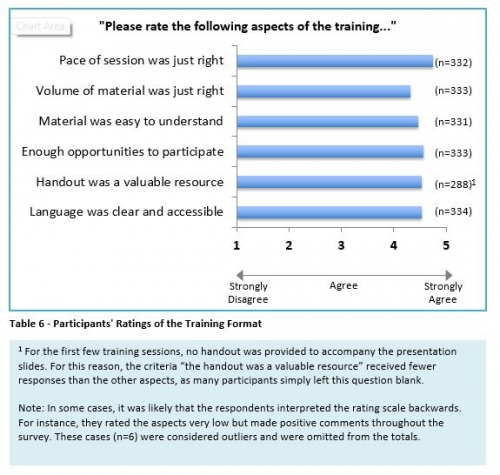 participants' ratings of the training format