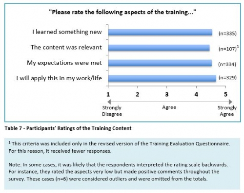 participants' ratings of the training content