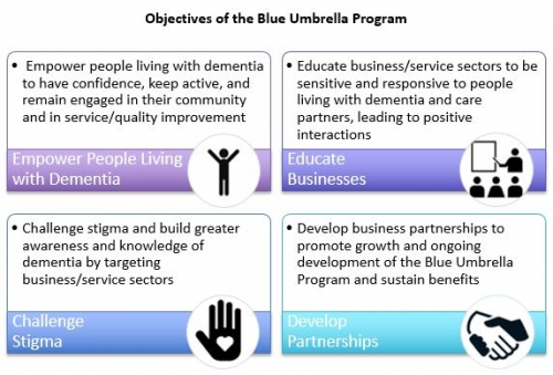 to empower people with dementia, educate businesses, challenge stigma, and develop partnerships.
